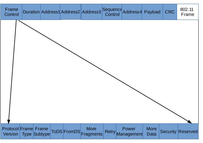 kablosuz ağlar ve kablosuz ağ standartları