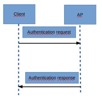 kablosuz ağ standartları