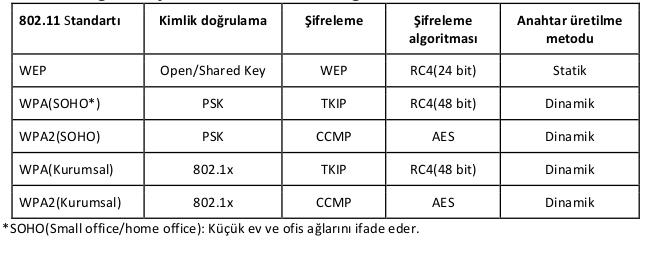 kablosuz ağlarda şifreleme - kimlik doğrulama ve güvenlik önlemleri