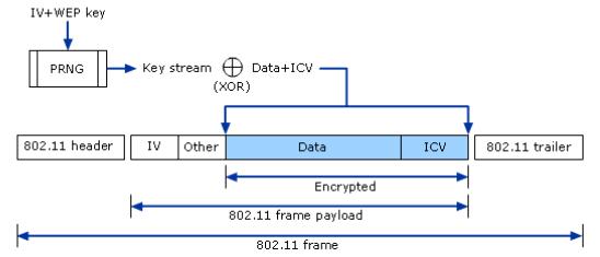 kablosuz ağlarda şifreleme ve kimlik doğrulama