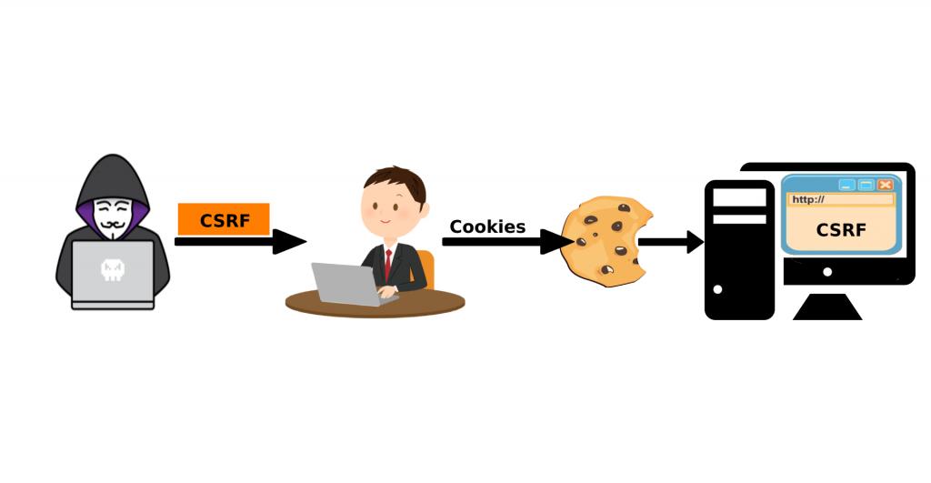 CSRF - Siteler Arası İstek Sahteciliği