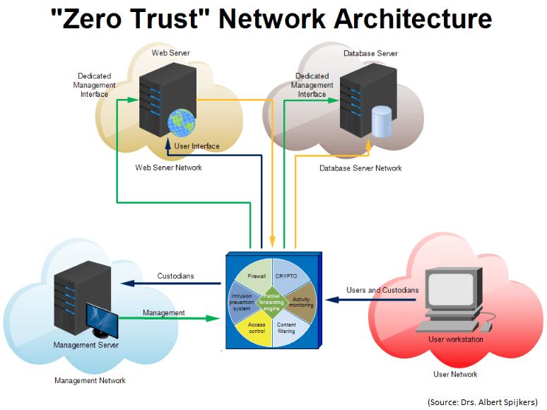 Siber Güvenlikte Zero Trust Yaklaşımı